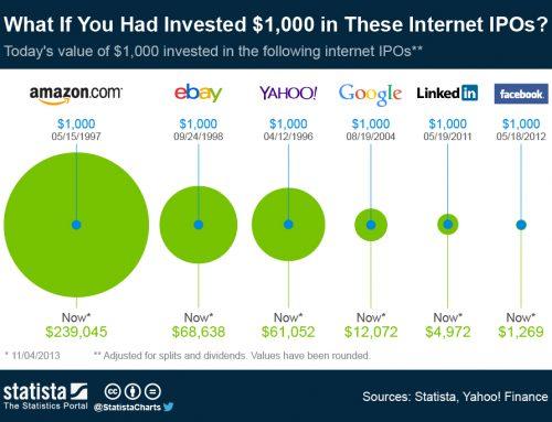 Aandelen van internetbedrijven kopen?
